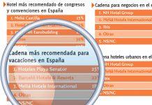 Ranking de las cadenas mas recomendadas para vacaciones en España